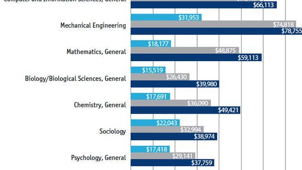 What are good college majors...?