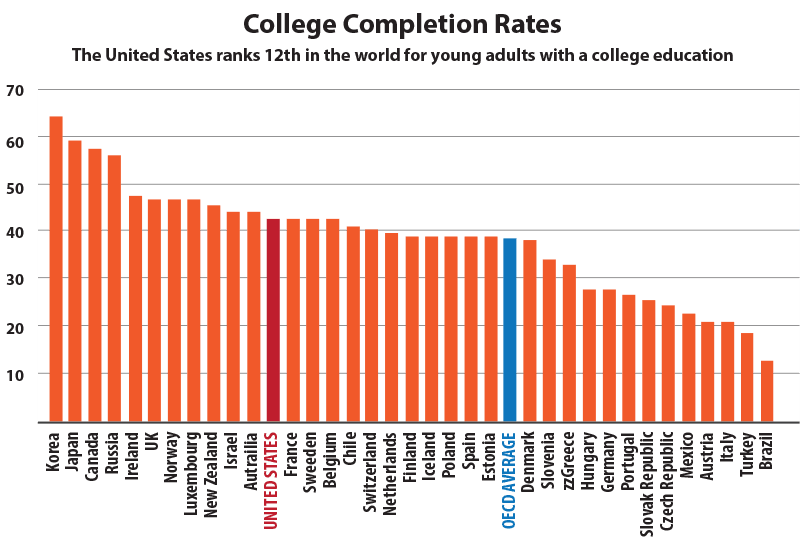 college education comparison between america and The main differences between american and chinese higher education are  displayed in administrative system, teaching methods, curriculum, assessment  and.