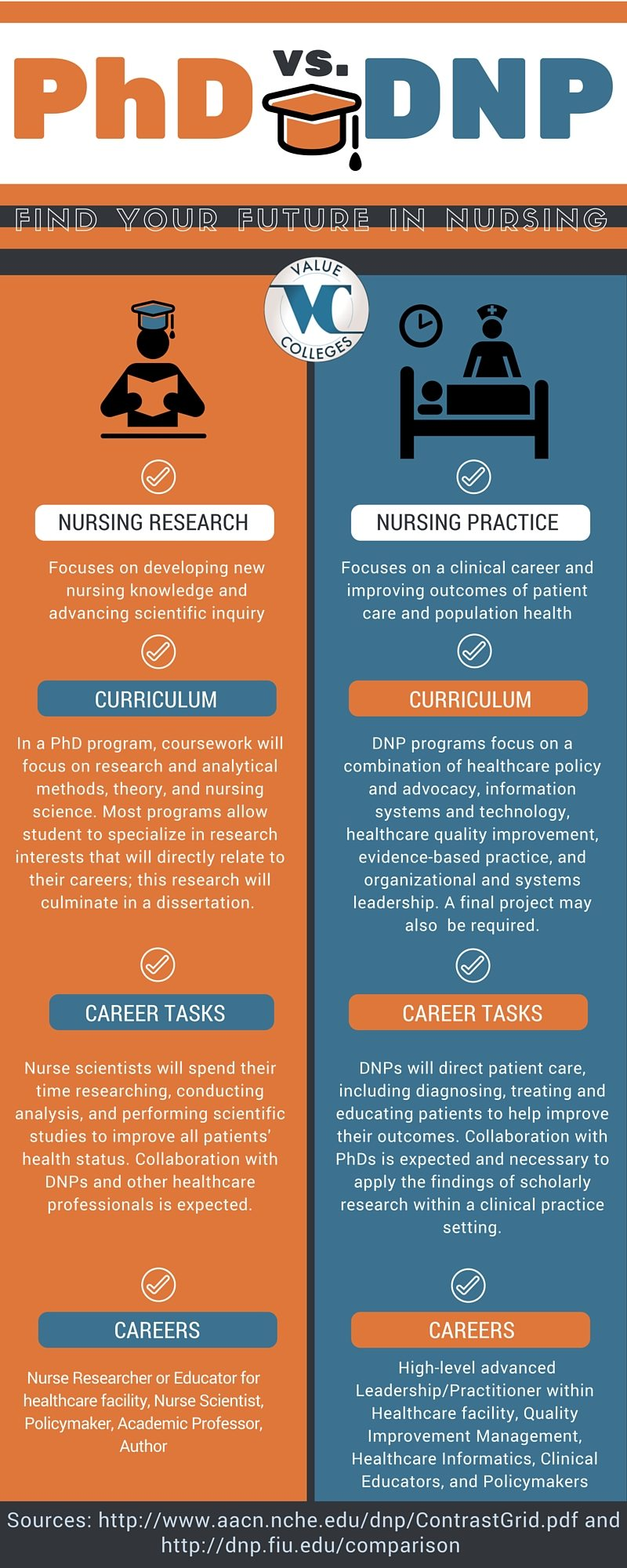 terminal degree nursing options  phd vs  dnp