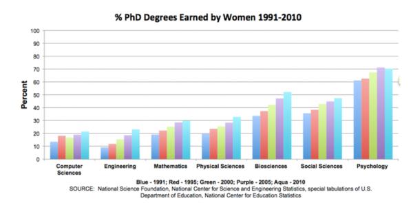 PhD_Stem_graph