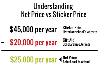 Net-Price-vs-Sticker-Price1