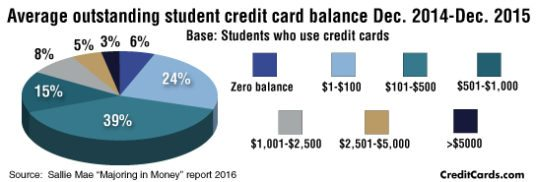 student-credit-cards
