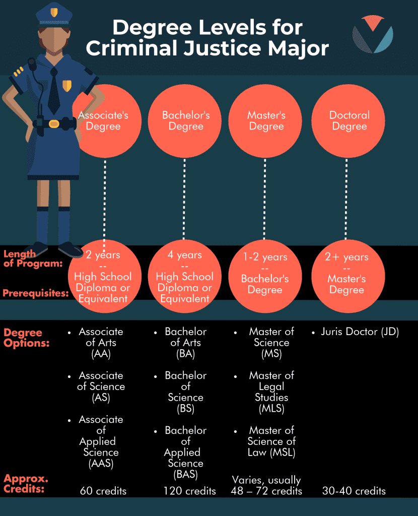 Criminal Justice Degree >> Criminal Justice Law Degrees What Can I Do With A