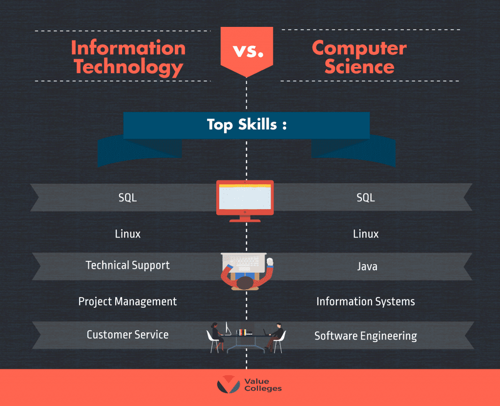 Computer Science Information Technology Degrees What Can I Do With A Computer Science Degree