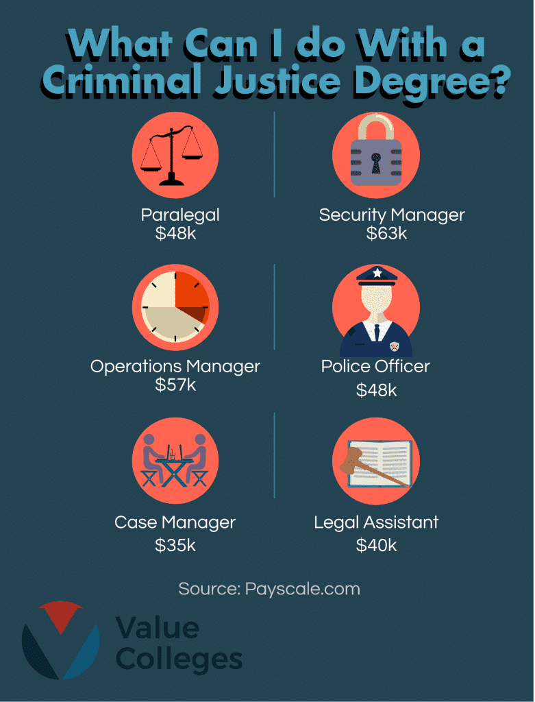 Criminal Justice & Law Degrees: What Can I Do With a