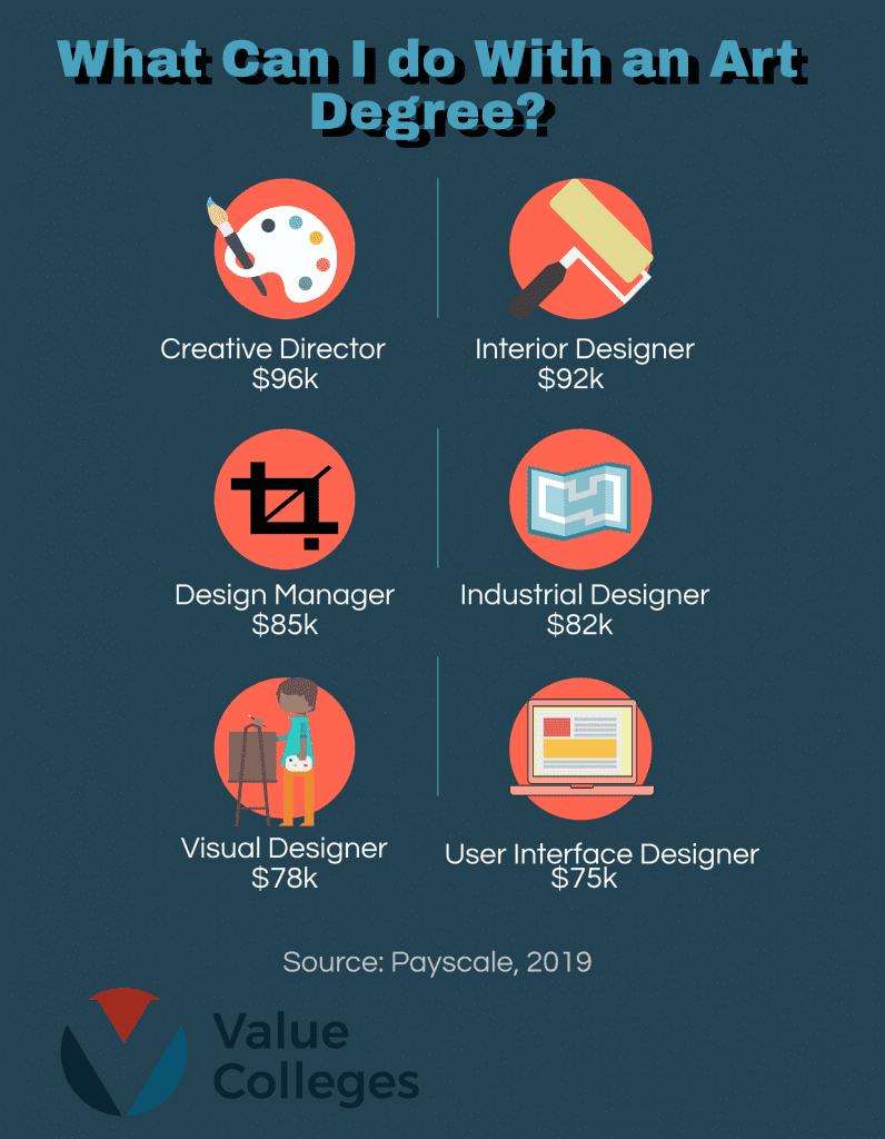 interior design online associates degree course